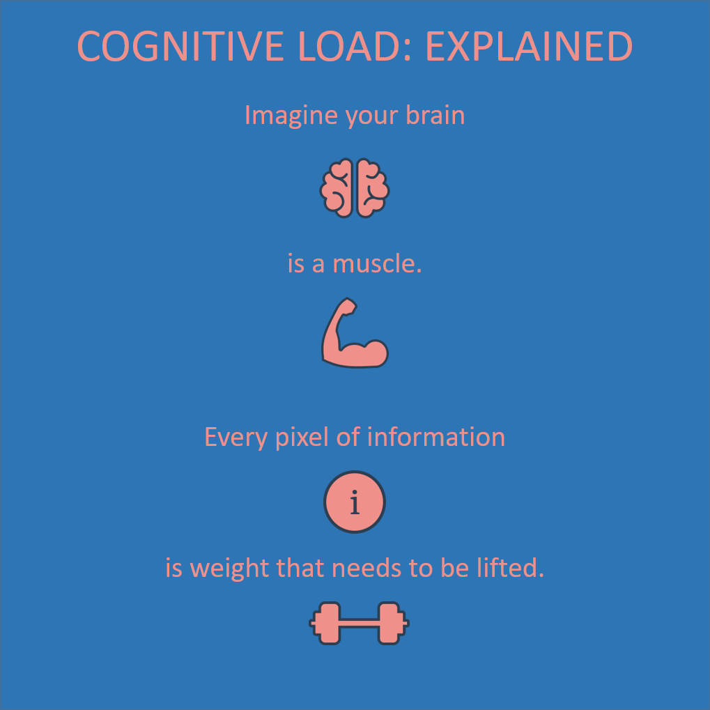Infographic: Cognitive load explained: Image your brain is a muscle, Every pixel of information adds eight that needs to be lifted