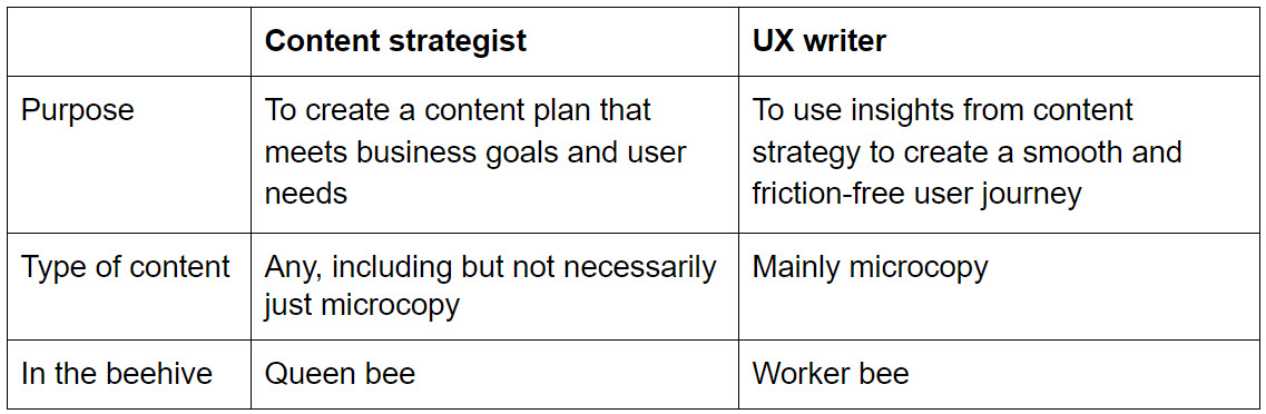 Content strategist vs UX writer table